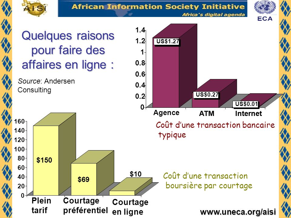 www.uneca.org/aisi Les débuts délaboration de stratégies e-commerce au niveau régional
