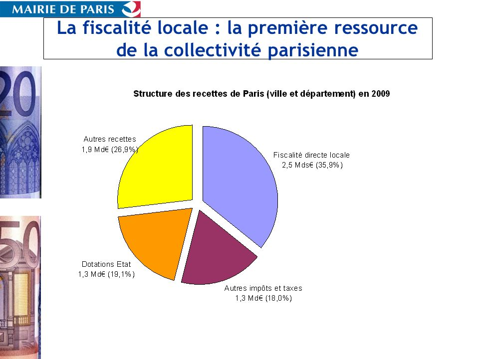 III Les spécificités des impôts directs locaux à Paris : des impôts faibles… Source : Forum pour la gestion des villes et des collectivités territoriales