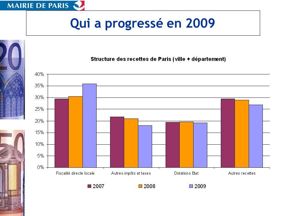Qui a progressé en 2009