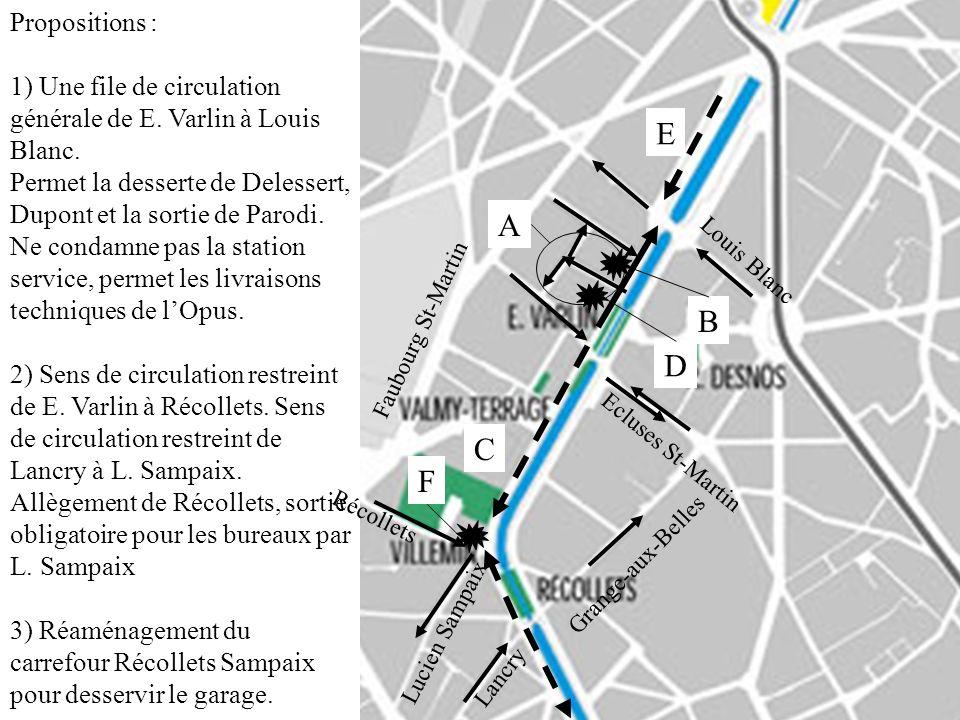 A Propositions : 1) Une file de circulation générale de E. Varlin à Louis Blanc. Permet la desserte de Delessert, Dupont et la sortie de Parodi. Ne co
