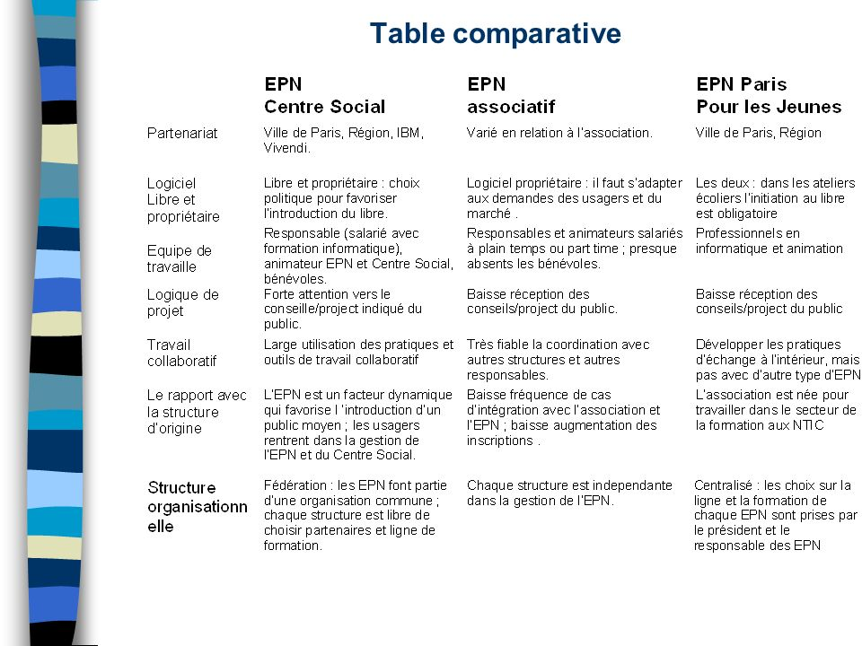 Table comparative