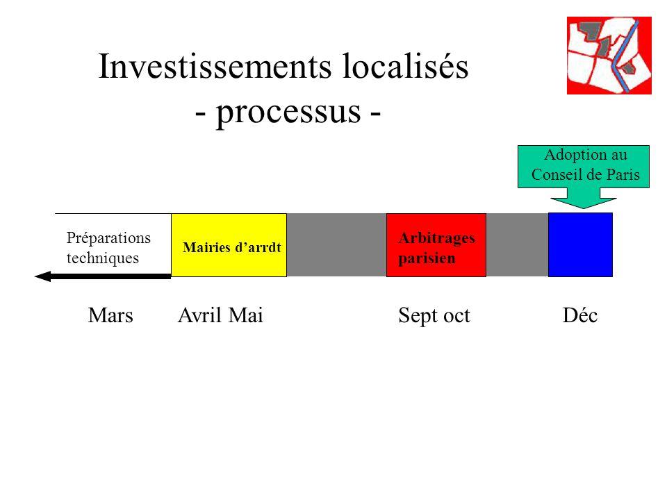 Adoption au Conseil de Paris Investissements localisés - processus - Sept octDéc Mairies darrdt Arbitrages parisien Préparations techniques MarsAvril Mai