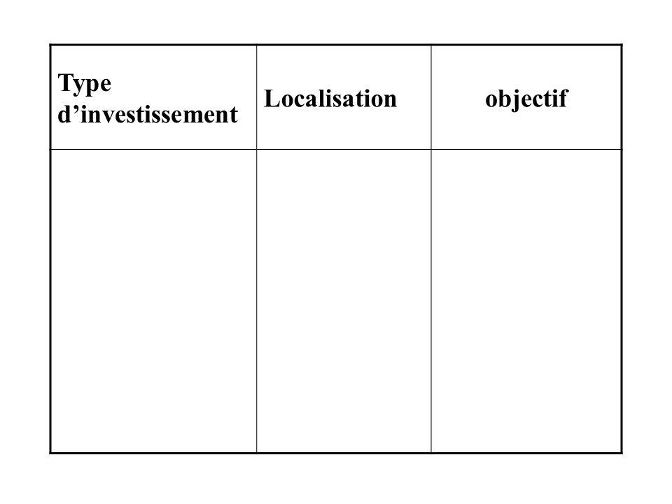 Type dinvestissement Localisationobjectif