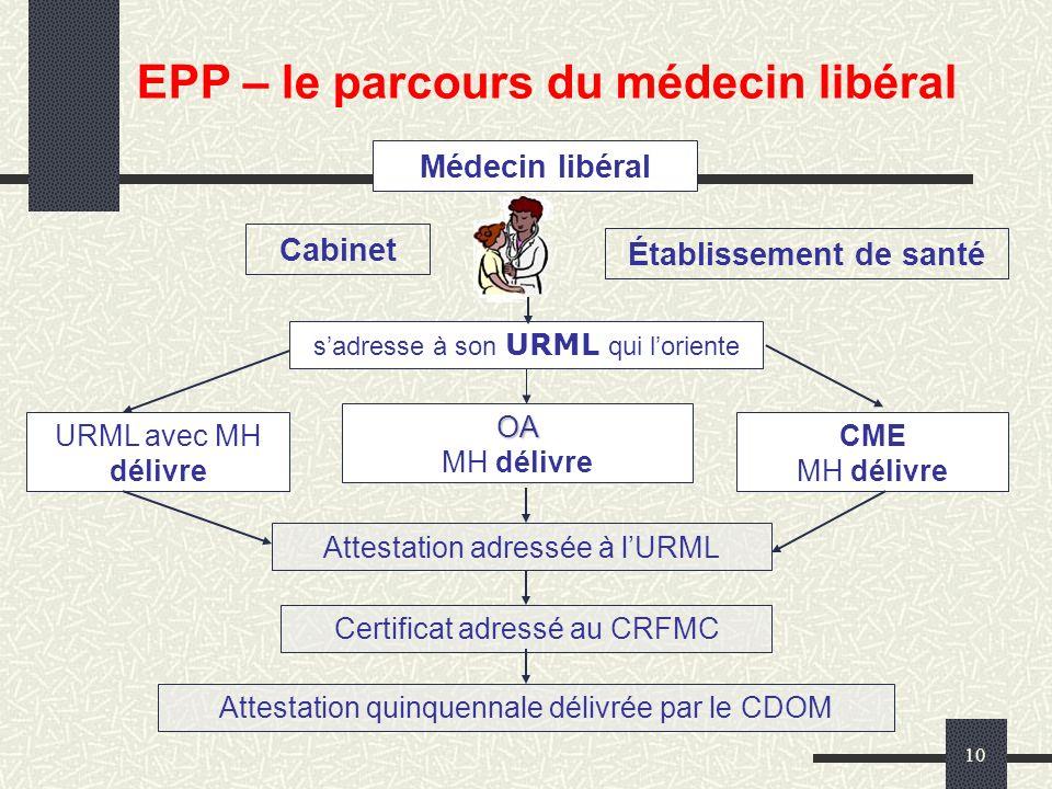 10 Médecin libéral Cabinet Établissement de santé sadresse à son URML qui loriente URML avec MH délivre OA MH délivre CME MH délivre Attestation adres