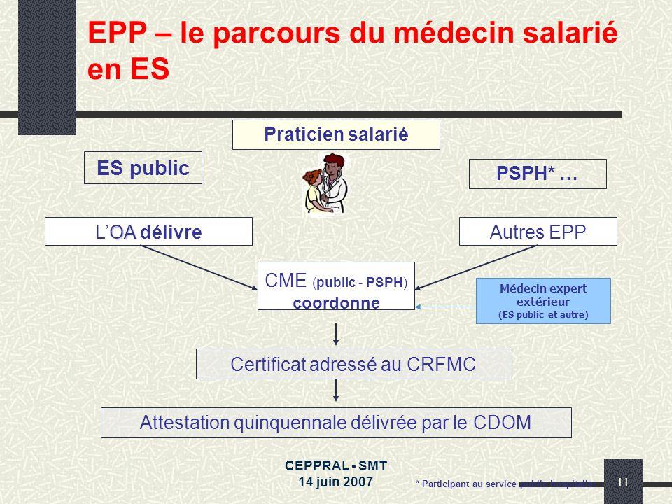 CEPPRAL - SMT 14 juin 200711 Praticien salarié ES public PSPH* … CME (public - PSPH) coordonne OA LOA délivreAutres EPP Certificat adressé au CRFMC At