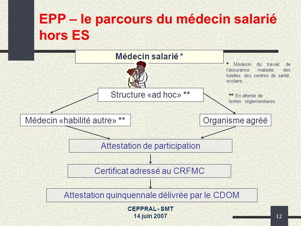 CEPPRAL - SMT 14 juin 200712 Médecin salarié * Structure «ad hoc» ** Médecin «habilité autre» **Organisme agréé Attestation de participation Certifica