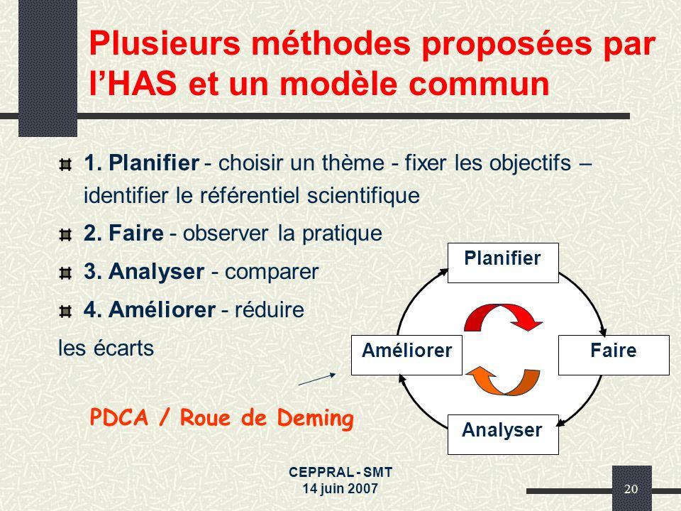 CEPPRAL - SMT 14 juin 200720 Plusieurs méthodes proposées par lHAS et un modèle commun 1. Planifier - choisir un thème - fixer les objectifs – identif