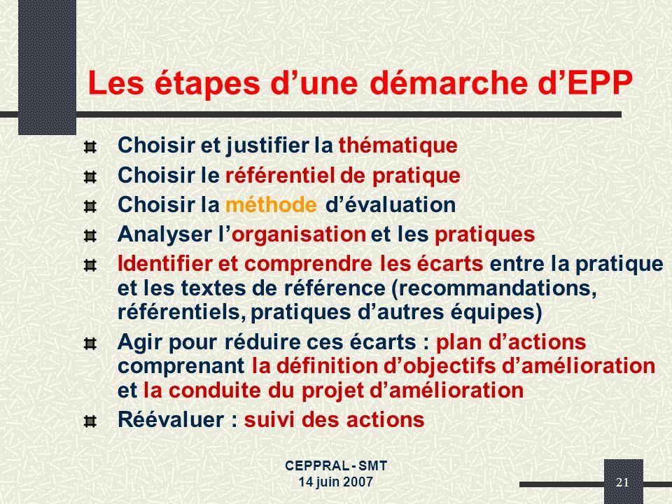CEPPRAL - SMT 14 juin 200721 Les étapes dune démarche dEPP Choisir et justifier la thématique Choisir le référentiel de pratique Choisir la méthode dé