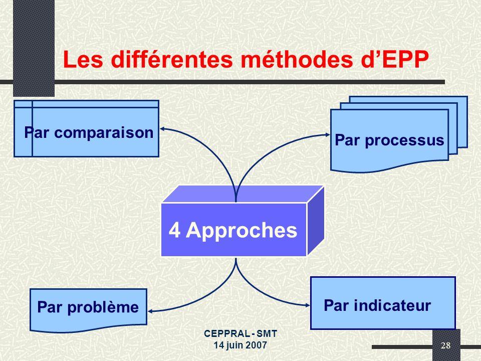 CEPPRAL - SMT 14 juin 200728 4 Approches Par comparaison Par processus Par problème Par indicateur Les différentes méthodes dEPP