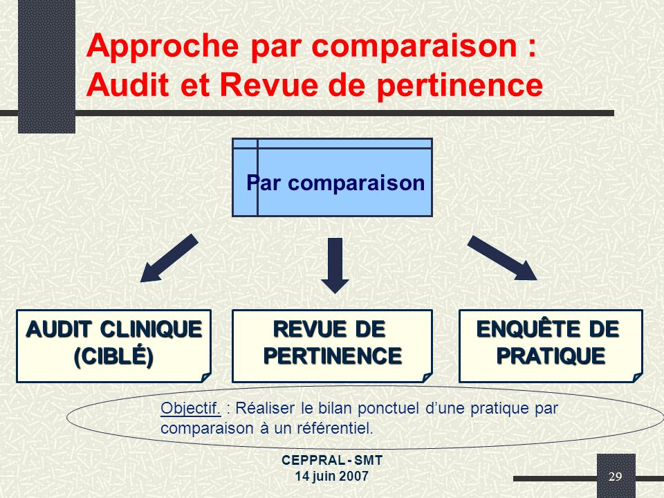 CEPPRAL - SMT 14 juin 200729 Par comparaison AUDIT CLINIQUE (CIBLÉ) Approche par comparaison : Audit et Revue de pertinence REVUE DE PERTINENCE Object