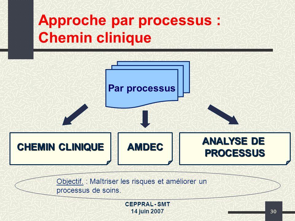 CEPPRAL - SMT 14 juin 200730 Approche par processus : Chemin clinique Par processus CHEMIN CLINIQUE Objectif. : Maîtriser les risques et améliorer un