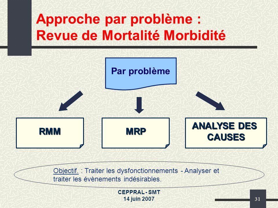 CEPPRAL - SMT 14 juin 200731 Approche par problème : Revue de Mortalité Morbidité RMM Objectif. : Traiter les dysfonctionnements - Analyser et traiter
