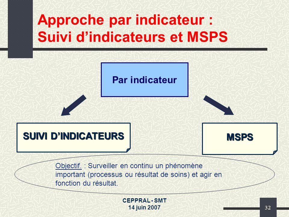 CEPPRAL - SMT 14 juin 200732 Approche par indicateur : Suivi dindicateurs et MSPS SUIVI DINDICATEURS Objectif. : Surveiller en continu un phénomène im