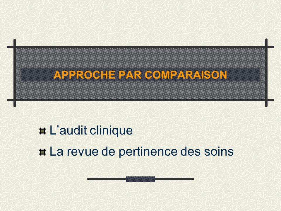 APPROCHE PAR COMPARAISON Laudit clinique La revue de pertinence des soins
