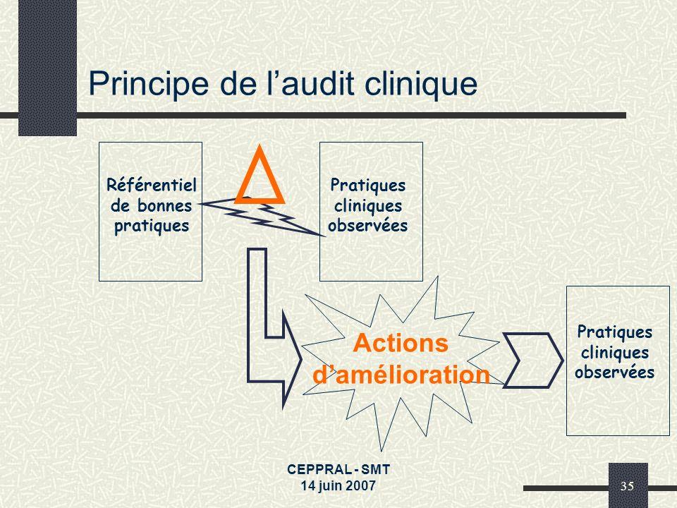 CEPPRAL - SMT 14 juin 200735 Principe de laudit clinique Référentiel de bonnes pratiques Pratiques cliniques observées Actions damélioration Pratiques