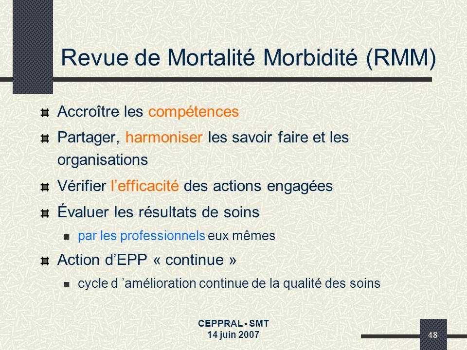 CEPPRAL - SMT 14 juin 200748 Revue de Mortalité Morbidité (RMM) Accroître les compétences Partager, harmoniser les savoir faire et les organisations V