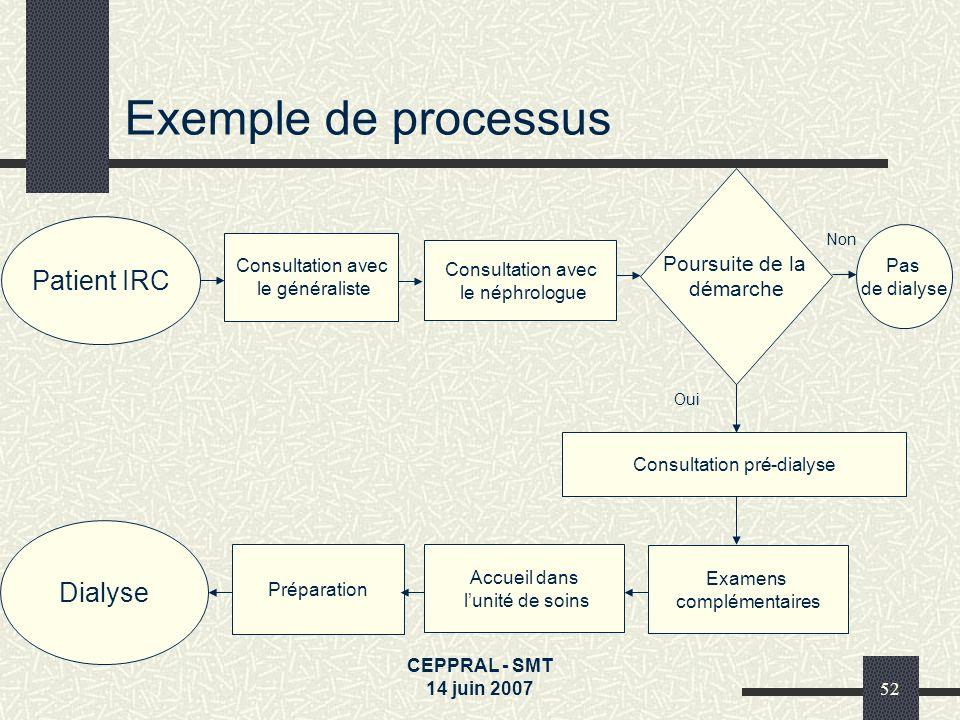 CEPPRAL - SMT 14 juin 200752 Exemple de processus Patient IRC Consultation avec le néphrologue Poursuite de la démarche Pas de dialyse Consultation pr