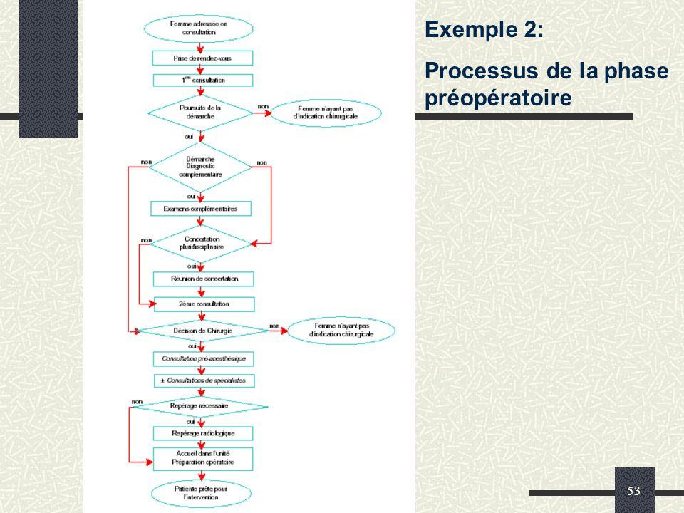 CEPPRAL - SMT 14 juin 200753 Exemple 2: Processus de la phase préopératoire