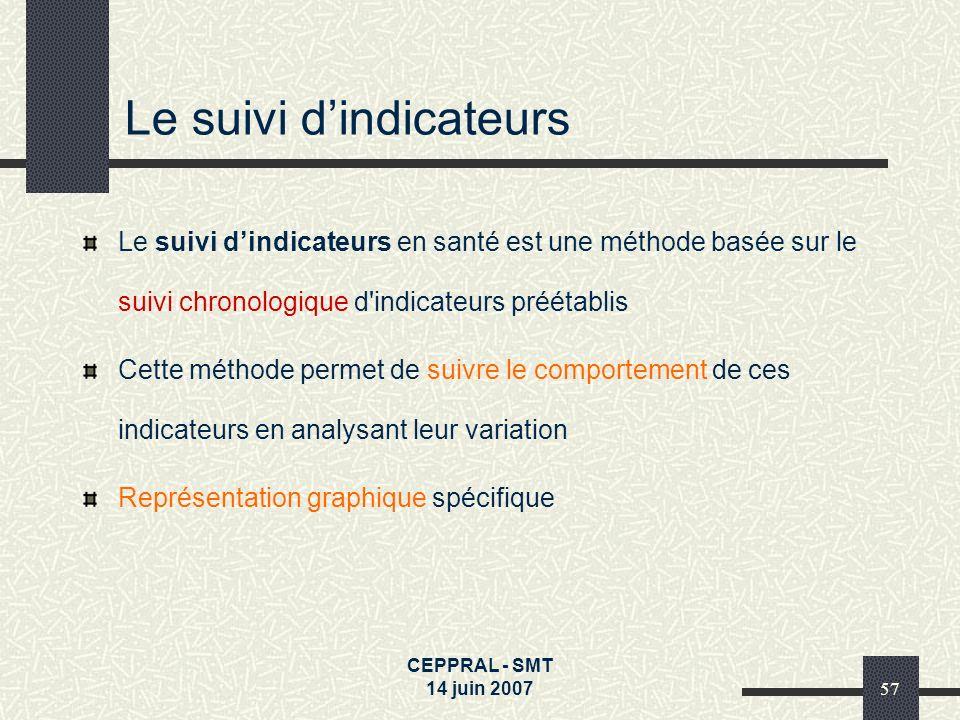 CEPPRAL - SMT 14 juin 200757 Le suivi dindicateurs Le suivi dindicateurs en santé est une méthode basée sur le suivi chronologique d'indicateurs préét