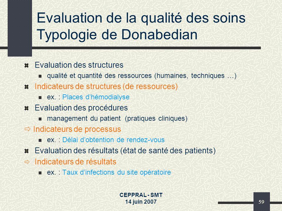 CEPPRAL - SMT 14 juin 200759 Evaluation de la qualité des soins Typologie de Donabedian Evaluation des structures qualité et quantité des ressources (