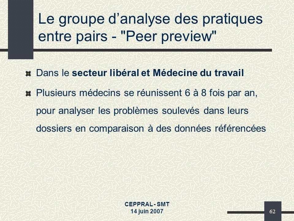CEPPRAL - SMT 14 juin 200762 Le groupe danalyse des pratiques entre pairs -