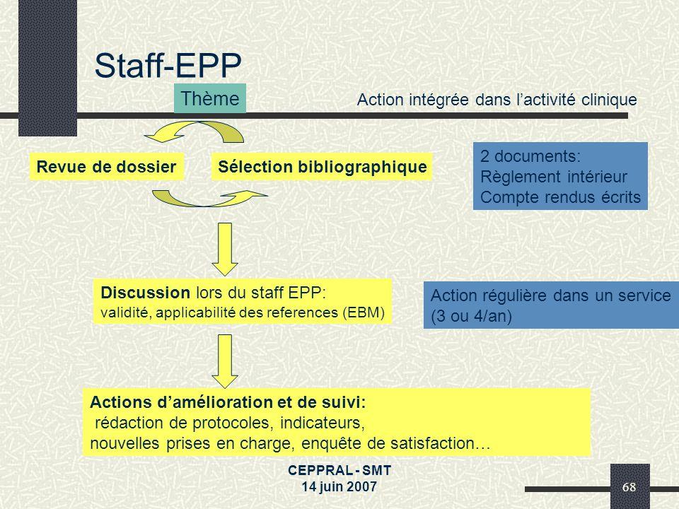 CEPPRAL - SMT 14 juin 200768 Thème Revue de dossierSélection bibliographique Discussion lors du staff EPP: validité, applicabilité des references (EBM