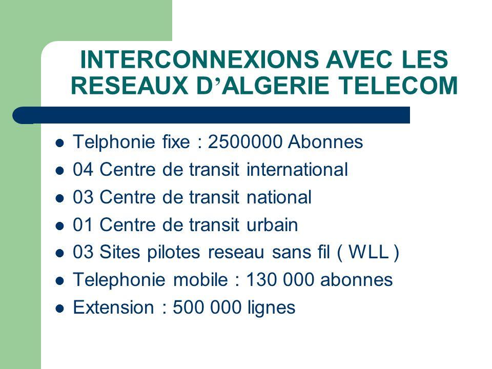 INTERCONNEXIONS AVEC LES RESEAUX D ALGERIE TELECOM Transmission de donnees RESEAUINSTALLERACCORDE DZPAC1980830 MEGAPAC4084240 Station VSAT,Reseau DOMSAT, Stations INMARSAT et 04 Station Spatiales de telecommunications -14000 Km FO -20000 Km Faisceaux Hertzien