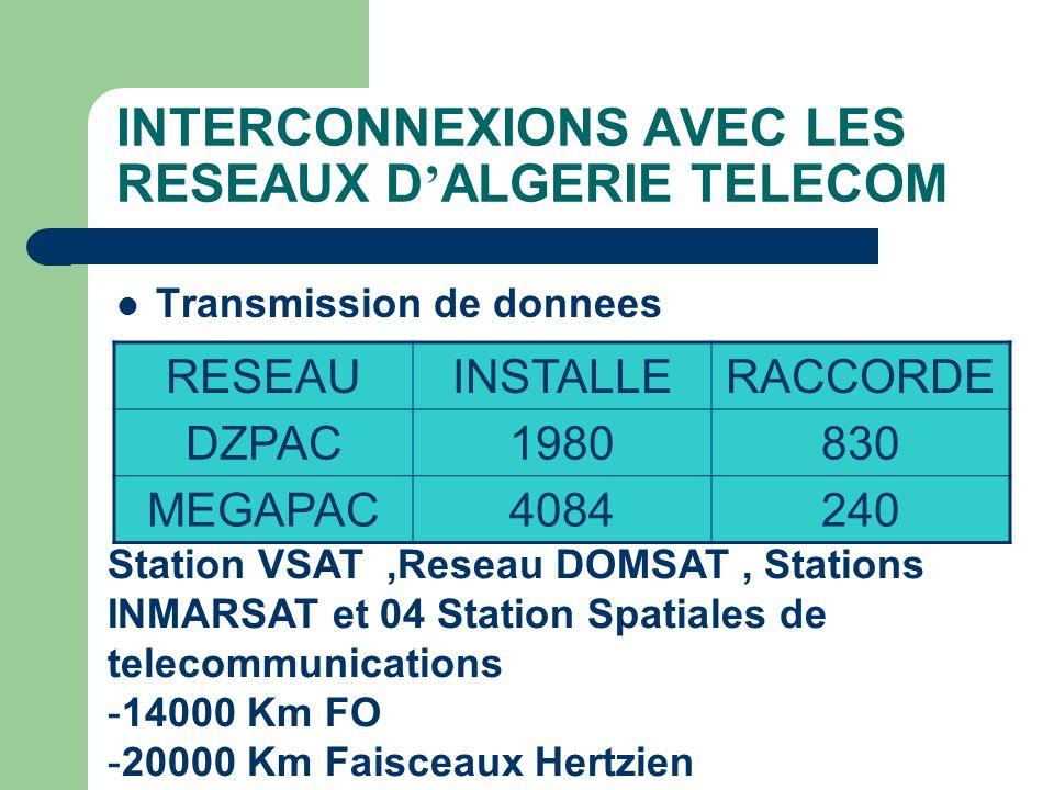 INTERCONNEXIONS AVEC LES RESEAUX D ALGERIE TELECOM Transmission de donnees RESEAUINSTALLERACCORDE DZPAC1980830 MEGAPAC4084240 Station VSAT,Reseau DOMS