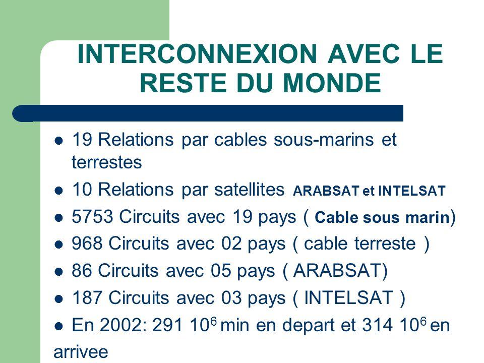 INTERCONNEXION AVEC LE RESTE DU MONDE 19 Relations par cables sous-marins et terrestes 10 Relations par satellites ARABSAT et INTELSAT 5753 Circuits a