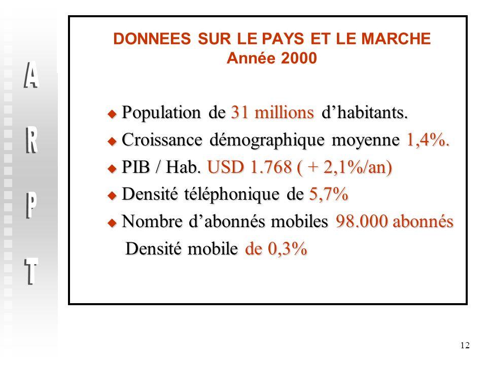 12 DONNEES SUR LE PAYS ET LE MARCHE Année 2000 Population de 31 millions dhabitants. Population de 31 millions dhabitants. Croissance démographique mo
