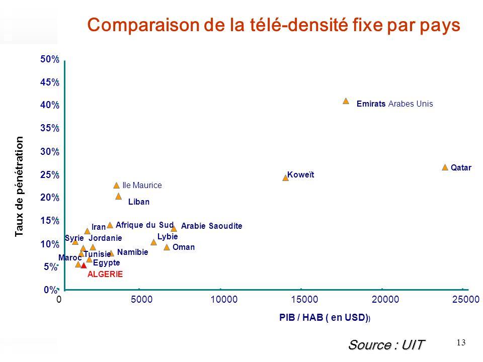 13 Comparaison de la télé-densité fixe par pays Source : UIT Liban Afrique du Sud Emirats Arabes Unis Jordanie Maroc Syrie Arabie Saoudite Koweït Nami