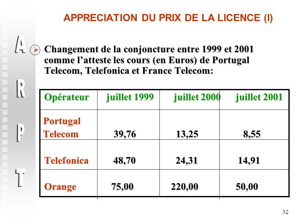 32 APPRECIATION DU PRIX DE LA LICENCE (I) Changement de la conjoncture entre 1999 et 2001 comme latteste les cours (en Euros) de Portugal Telecom, Tel