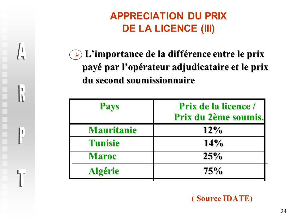 34 APPRECIATION DU PRIX DE LA LICENCE (III) Limportance de la différence entre le prix Limportance de la différence entre le prix payé par lopérateur