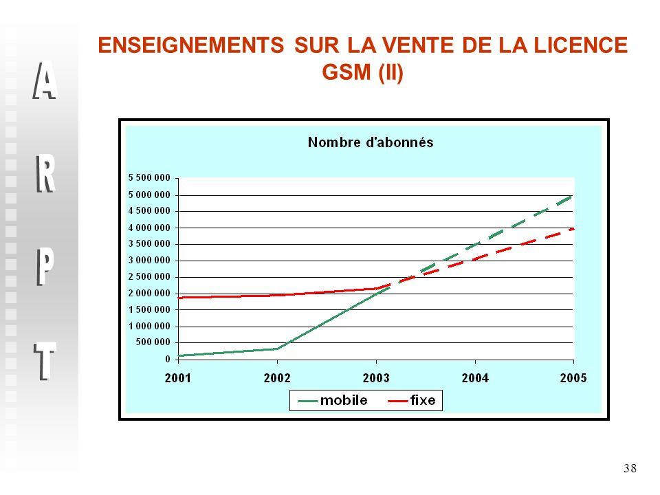 38 ENSEIGNEMENTS SUR LA VENTE DE LA LICENCE GSM (II)
