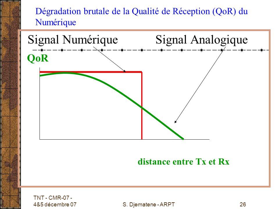 TNT - CMR-07 - 4&5 décembre 07S. Djematene - ARPT26 Dégradation brutale de la Qualité de Réception (QoR) du Numérique Signal Numérique Signal Analogiq
