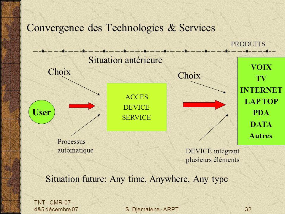 TNT - CMR-07 - 4&5 décembre 07S. Djematene - ARPT32 User ACCES DEVICE SERVICE PRODUITS Choix Situation antérieure Convergence des Technologies & Servi