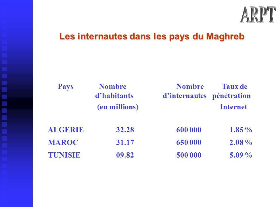 Pays Nombre dhabitants (en millions) Nombre dinternautes Taux de pénétration Internet ALGERIE 32.28 600 000 1.85 % MAROC 31.17 650 000 2.08 % TUNISIE 09.82 500 000 5.09 % Les internautes dans les pays du Maghreb Les internautes dans les pays du Maghreb