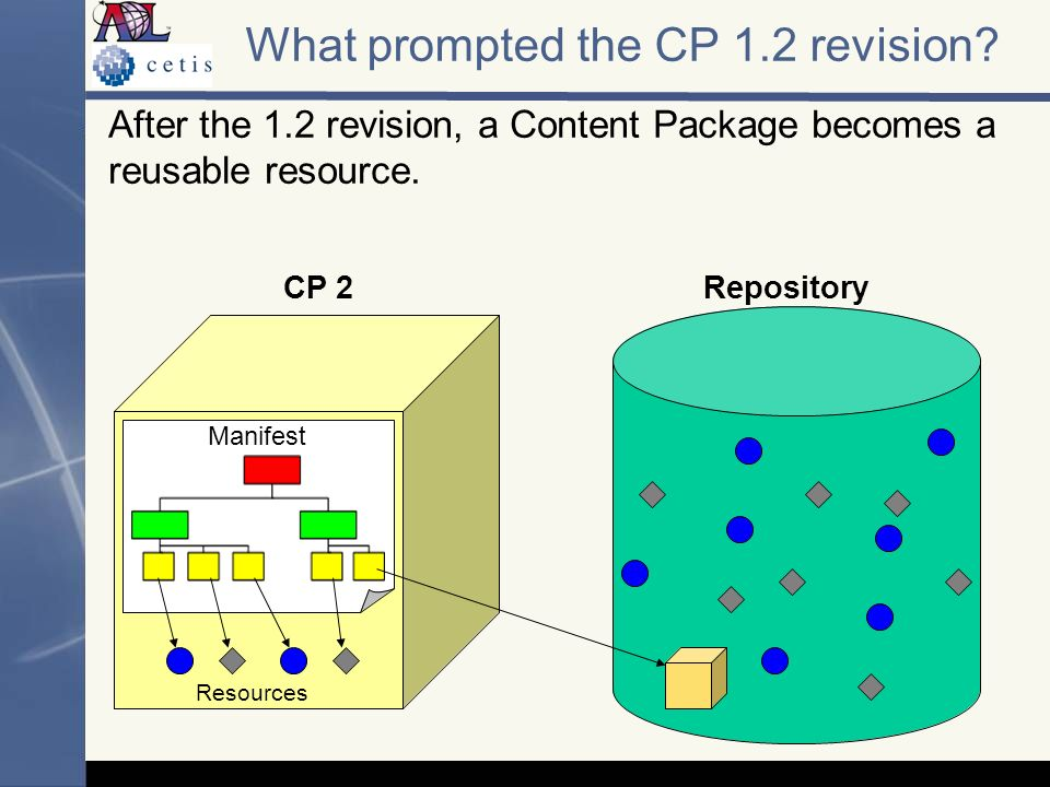 CP 2Repository After the 1.2 revision, a Content Package becomes a reusable resource. What prompted the CP 1.2 revision? Manifest Resources