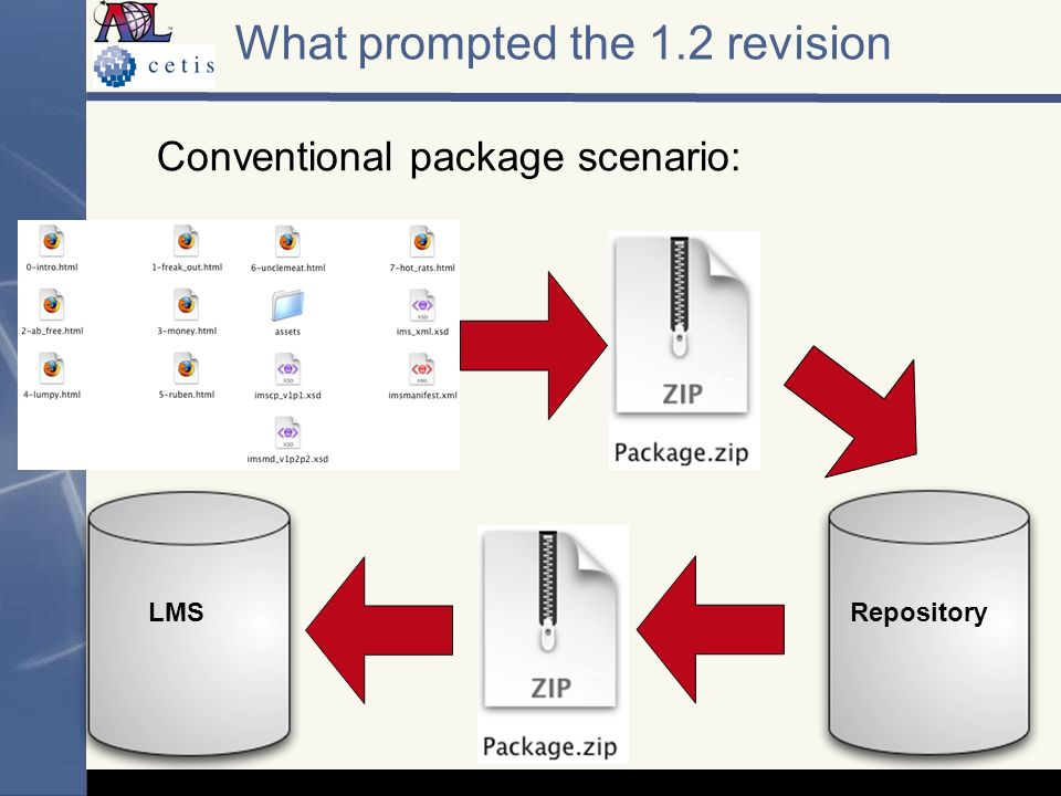 Conventional package scenario: What prompted the 1.2 revision Repository LMS