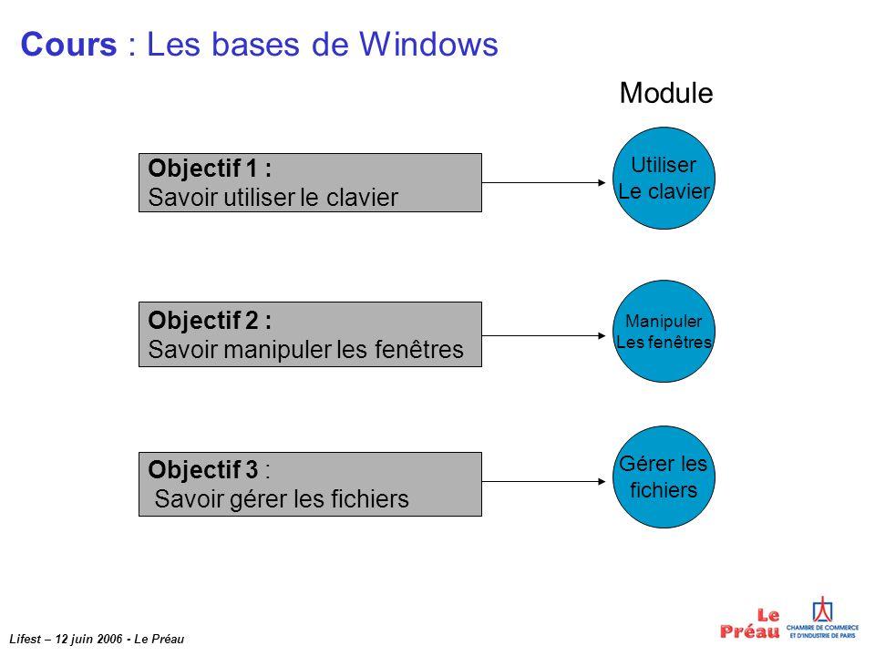 Lifest – 12 juin 2006 - Le Préau Objectif 2 : Savoir manipuler les fenêtres Objectif 3 : Savoir gérer les fichiers Objectif 1 : Savoir utiliser le clavier Cours : Les bases de Windows Utiliser Le clavier Manipuler Les fenêtres Gérer les fichiers Module