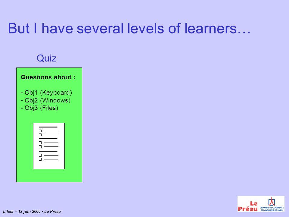 Lifest – 12 juin 2006 - Le Préau Si l Objectif 1 < 75% « Connaître le clavier » Si l Objectif 2 < 75% « Manipuler les fenêtres » Si l Objectif 3 < 75% « Gérer les fichiers » Resultats Le clavier Les fenêtres Les fichiers Modules Quiz Questions sur : - Obj1 (Clavier) - Obj2 (Fenêtres) - Obj3 (Fichiers)