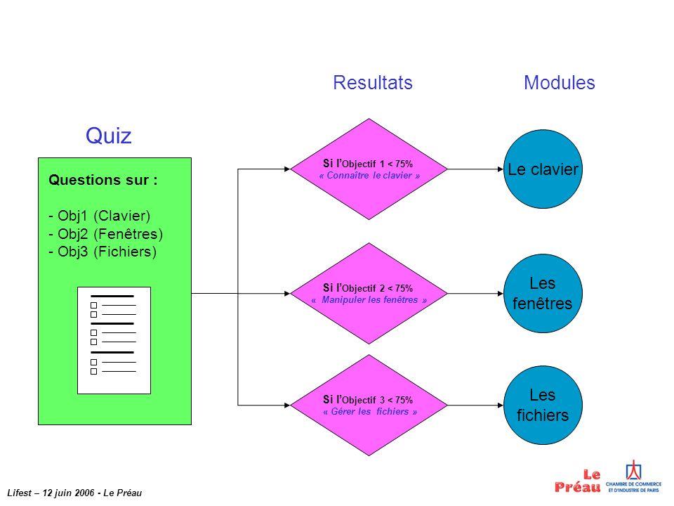 Lifest – 12 juin 2006 - Le Préau Is Objective 1 < 75% « use keyboard » Is Objective 2 < 75% « use windows » Is Objective 3 < 75% « manage files » Results Using Keyboard Using Windows Using Files Topic Quiz Questions about : - Obj1 (Keyboard) - Obj2 (Windows) - Obj3 (Files)