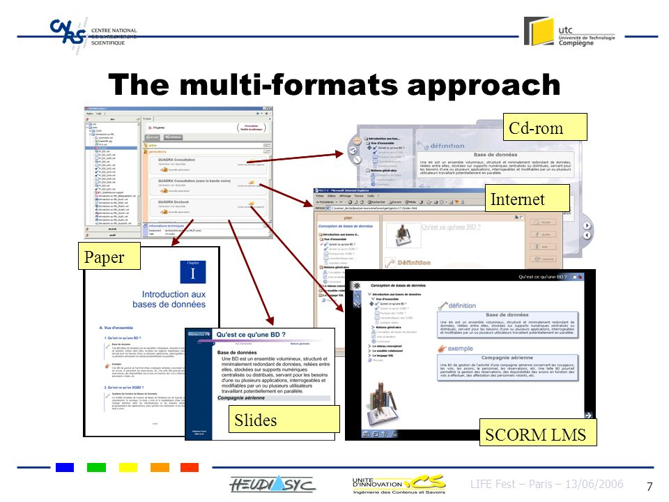LIFE Fest – Paris – 13/06/2006 7 The multi-formats approach Cd-rom Internet Intranet Slides Paper Cd-rom Internet SCORM LMS Slides Paper