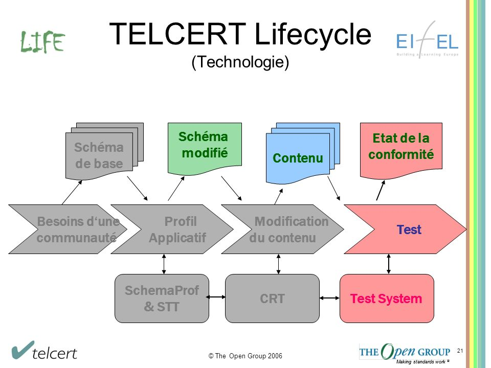 Making standards work ® © The Open Group 2006 Making standards work ® 21 TELCERT Lifecycle (Technologie) Schéma de base Profil Applicatif Modification