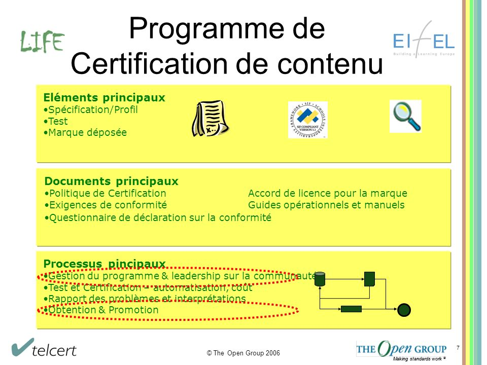 Making standards work ® © The Open Group 2006 Making standards work ® 7 Programme de Certification de contenu Eléments principaux Spécification/Profil