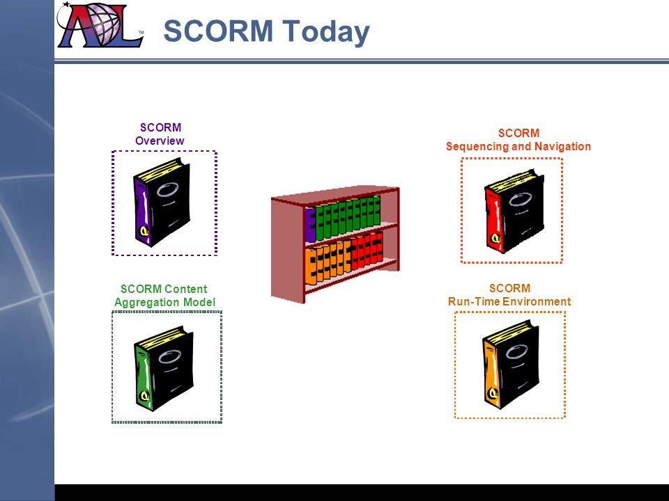 SCORM Content Aggregation Model SCORM Run-Time Environment SCORM Overview SCORM Sequencing and Navigation SCORM Today