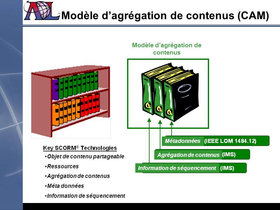 Modèle dagrégation de contenus (CAM) Modèle dagrégation de contenus Objet de contenu partageable Ressources Agrégation de contenus Méta données Inform
