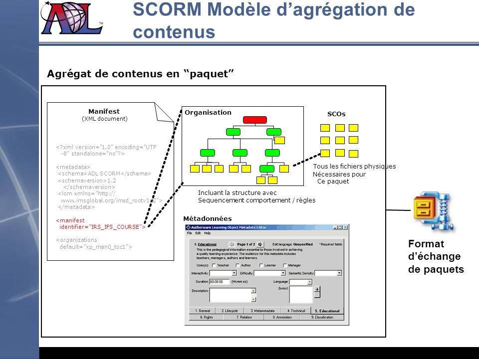 Organisation 55 5 Agrégat de contenus en paquet Tous les fichiers physiques Nécessaires pour Ce paquet Métadonnées SCOs Manifest (XML document) Inclua