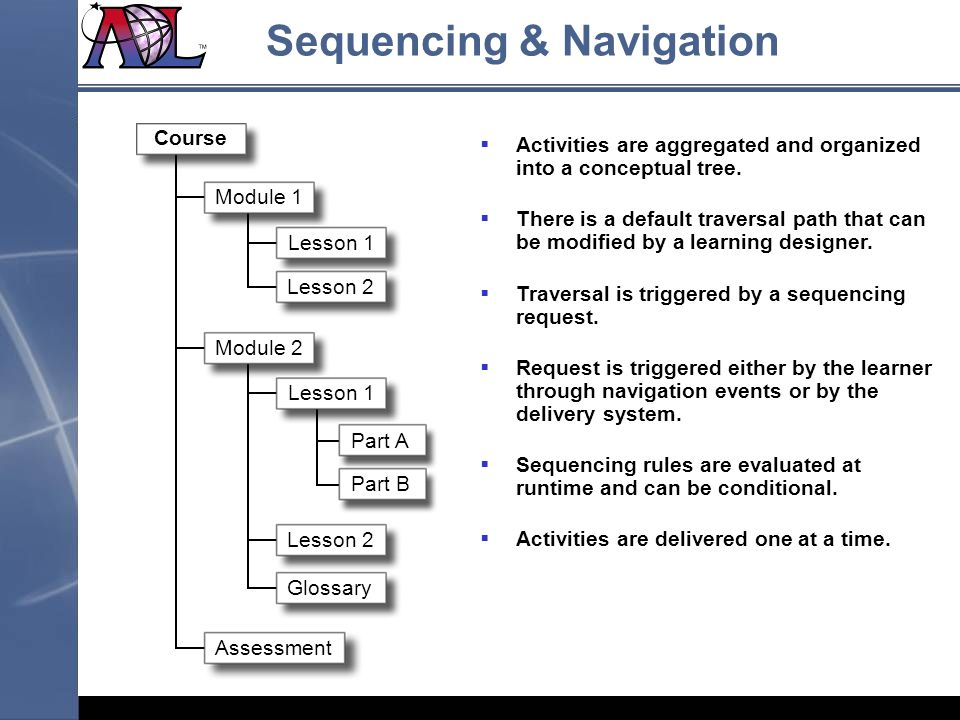 Module 2 Module 1 Course Lesson 1 Lesson 2 Lesson 1 Lesson 2 Glossary Part A Part B Assessment Activities are aggregated and organized into a conceptual tree.