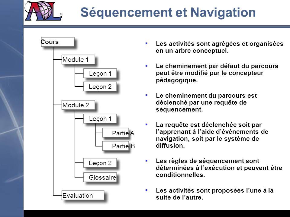Module 2 Module 1 Cours Leçon 1 Leçon 2 Leçon 1 Leçon 2 Glossaire Partie A Partie B Evaluation Les activités sont agrégées et organisées en un arbre c